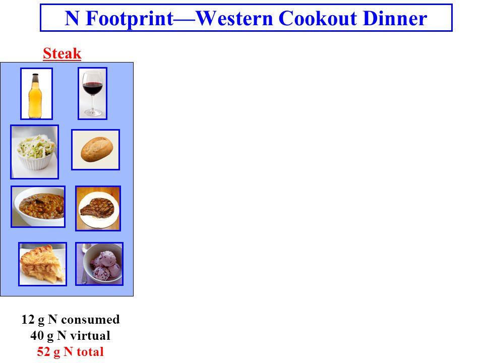 N Footprint—Western Cookout Dinner Steak 12 g N consumed 40 g N virtual 52 g N total
