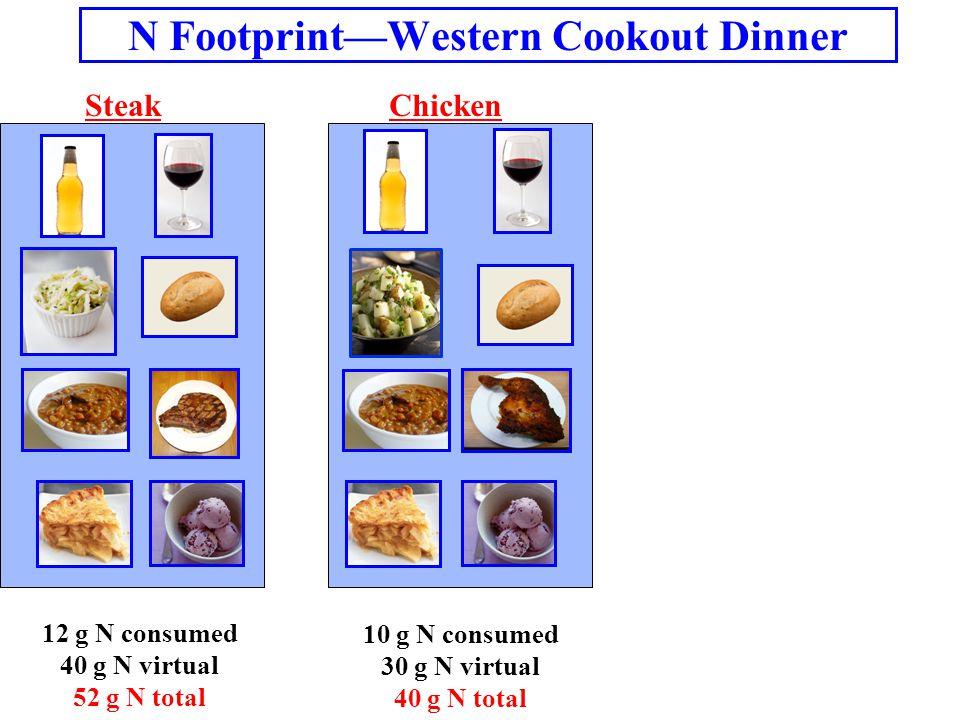 N Footprint—Western Cookout Dinner SteakChicken 12 g N consumed 40 g N virtual 52 g N total 10 g N consumed 30 g N virtual 40 g N total