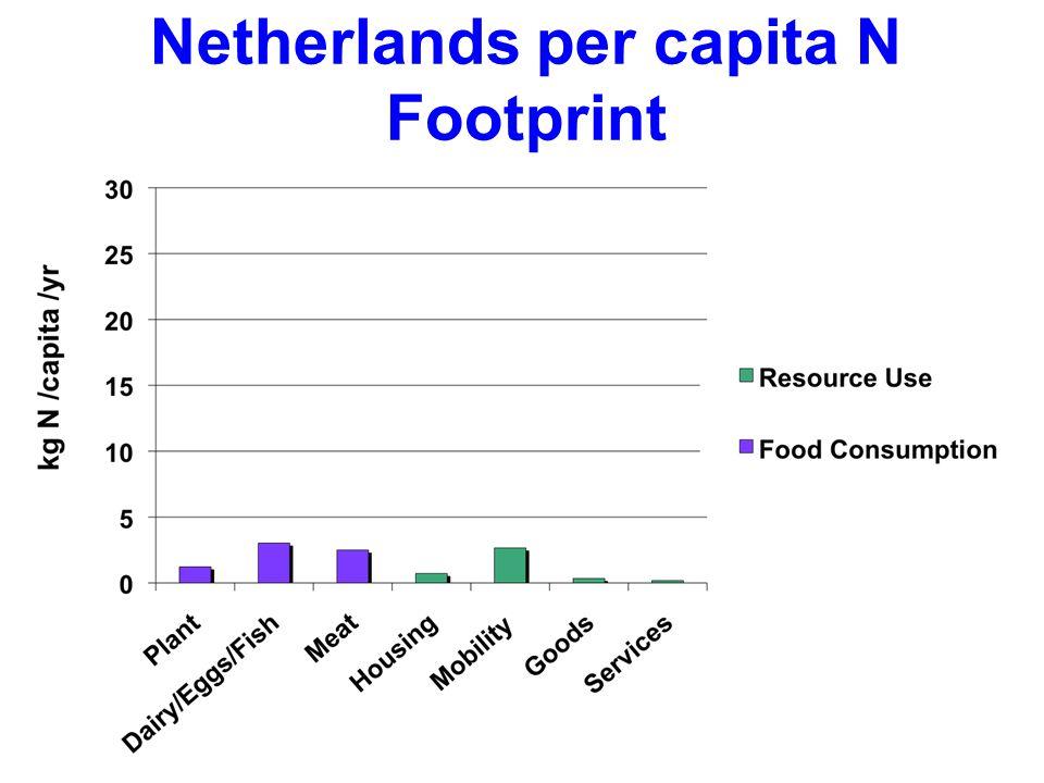 Netherlands per capita N Footprint