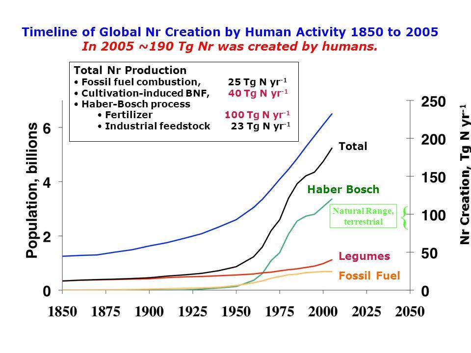 Nitrogen in Internationally Traded Fertilizer, Grain and Meat Fertilizer, 31 Tg N Grain, 11 Tg N Meat, 0.7 Tg N