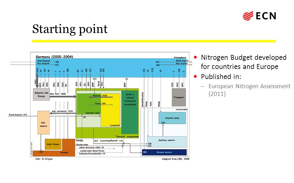 Starting point Nitrogen Budget developed for countries and Europe Published in: –European Nitrogen Assessment (2011)