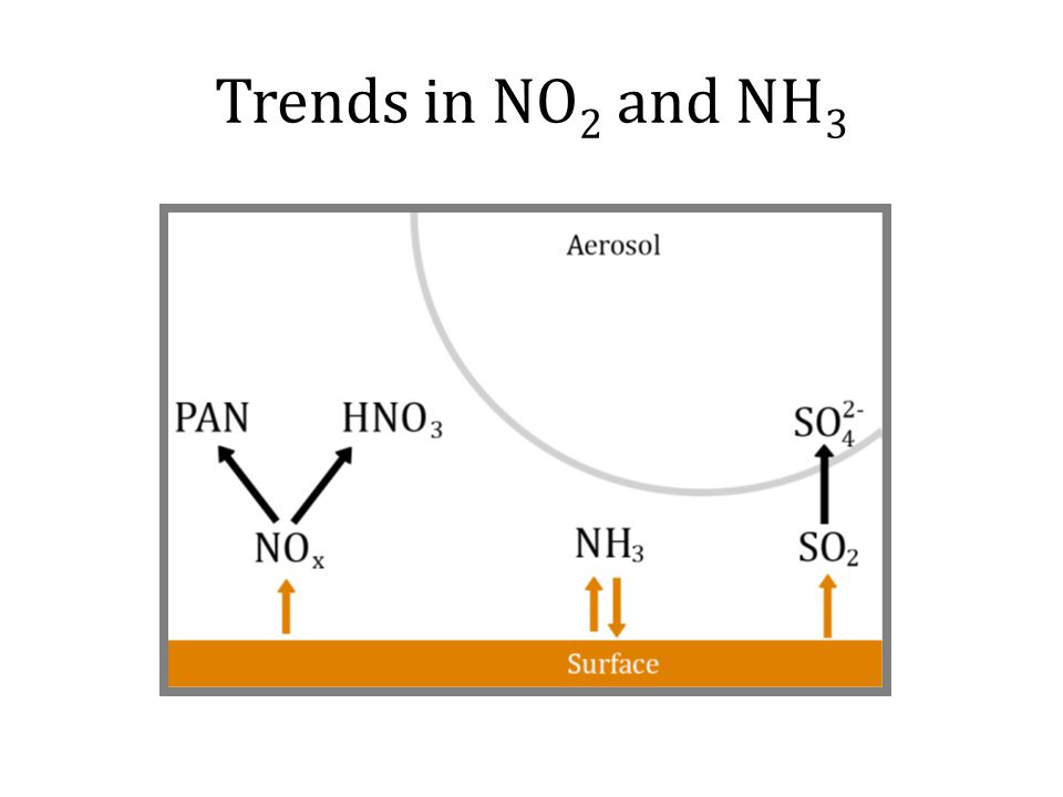 Trends in NO 2 and NH 3
