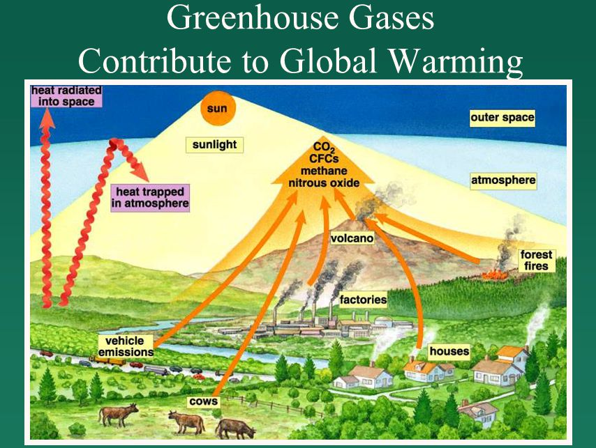 Greenhouse Gases Contribute to Global Warming