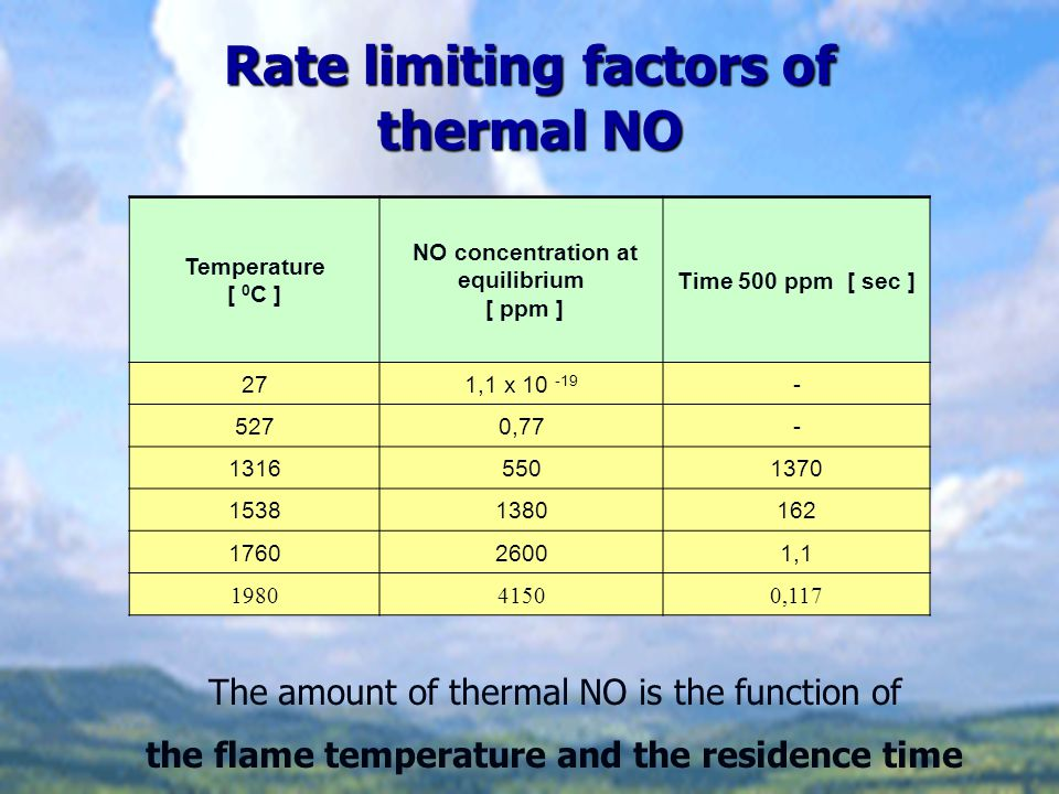 Rate limiting factors of thermal NO Temperature [ 0 C ] NO concentration at equilibrium [ ppm ] Time 500 ppm [ sec ] 271,1 x 10 -19 - 5270,77- 1316550