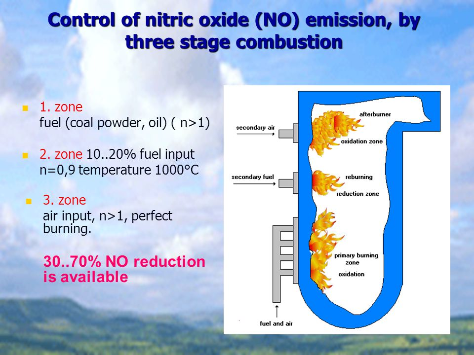 Control of nitric oxide (NO) emission, by three stage combustion 1. zone fuel (coal powder, oil) ( n>1) 2. zone 10..20% fuel input n=0,9 temperature 1