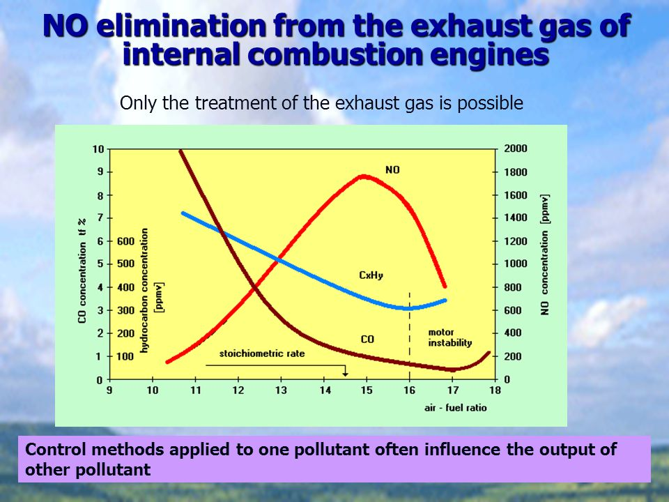 NO elimination from the exhaust gas of internal combustion engines Control methods applied to one pollutant often influence the output of other pollut