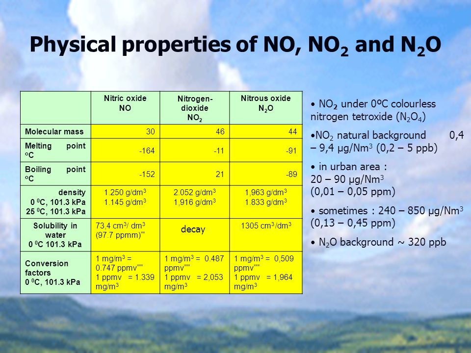Nitrogen oxides Environment: NO and NO 2 acidic rain, photochemical smog, ozone layer destroyer N 2 O : stable No photochemical reactions in the troposphere ► lifetime 120 year Natural background : 313 ppmv Rate of increase 0,5-0,9 ppmv/year Greenhouse effect showed itself recently