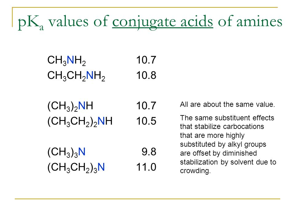 pK a values of conjugate acids of amines CH 3 NH 2 10.7 CH 3 CH 2 NH 2 10.8 (CH 3 ) 2 NH10.7 (CH 3 CH 2 ) 2 NH10.5 (CH 3 ) 3 N 9.8 (CH 3 CH 2 ) 3 N11.0 All are about the same value.