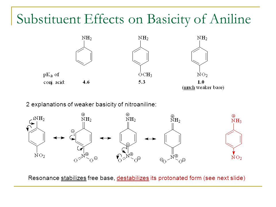 Substituent Effects on Basicity of Aniline Resonance stabilizes free base, destabilizes its protonated form (see next slide) 2 explanations of weaker basicity of nitroaniline: