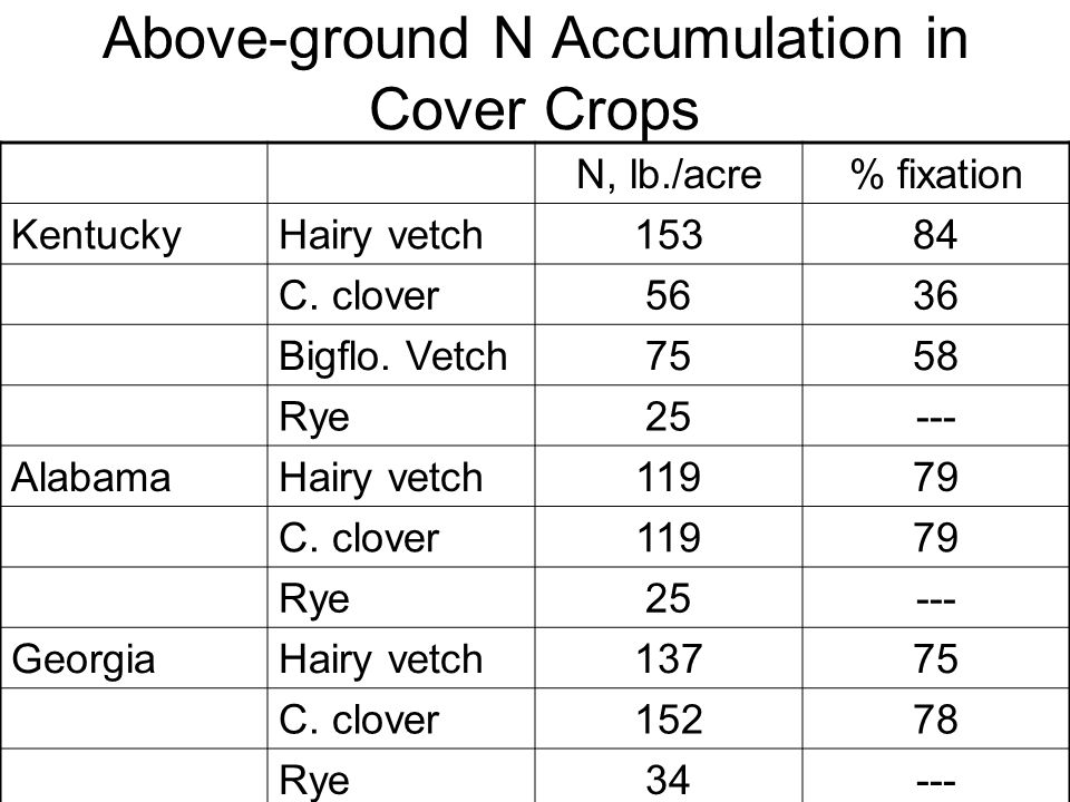Above-ground N Accumulation in Cover Crops N, lb./acre% fixation KentuckyHairy vetch15384 C.