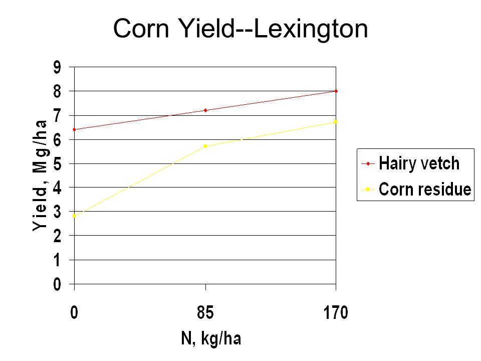 Corn Yield--Lexington