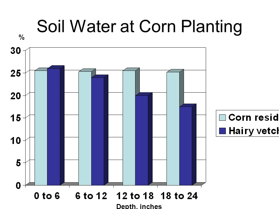 Soil Water at Corn Planting Depth, inches %