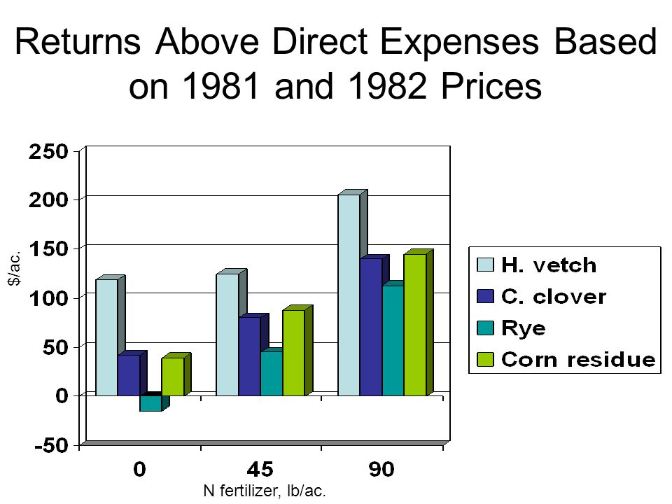 Returns Above Direct Expenses Based on 1981 and 1982 Prices $/ac. N fertilizer, lb/ac.