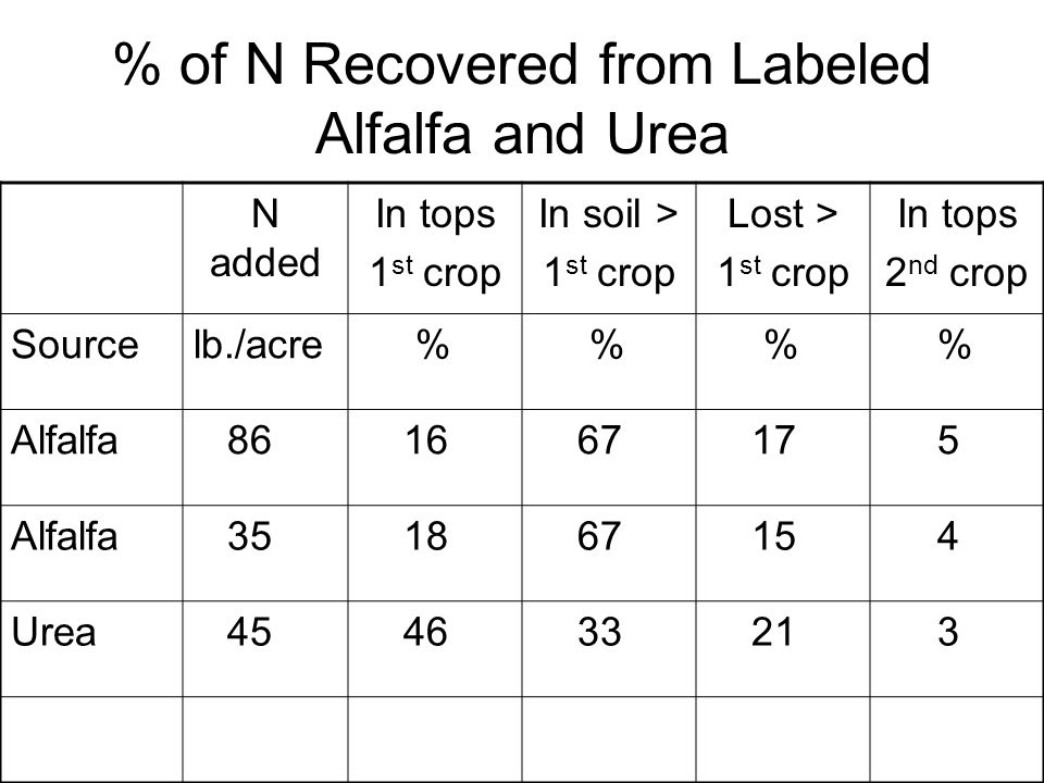 % of N Recovered from Labeled Alfalfa and Urea N added In tops 1 st crop In soil > 1 st crop Lost > 1 st crop In tops 2 nd crop Sourcelb./acre % % % %