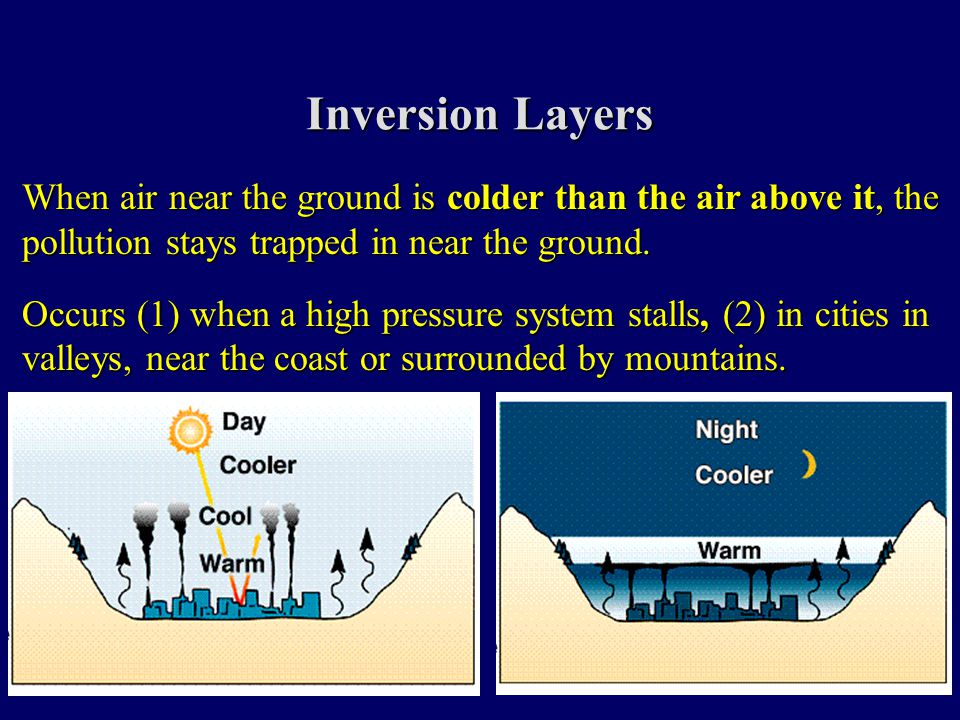 Inversion Layers When air near the ground is colder than the air above it, the pollution stays trapped in near the ground.