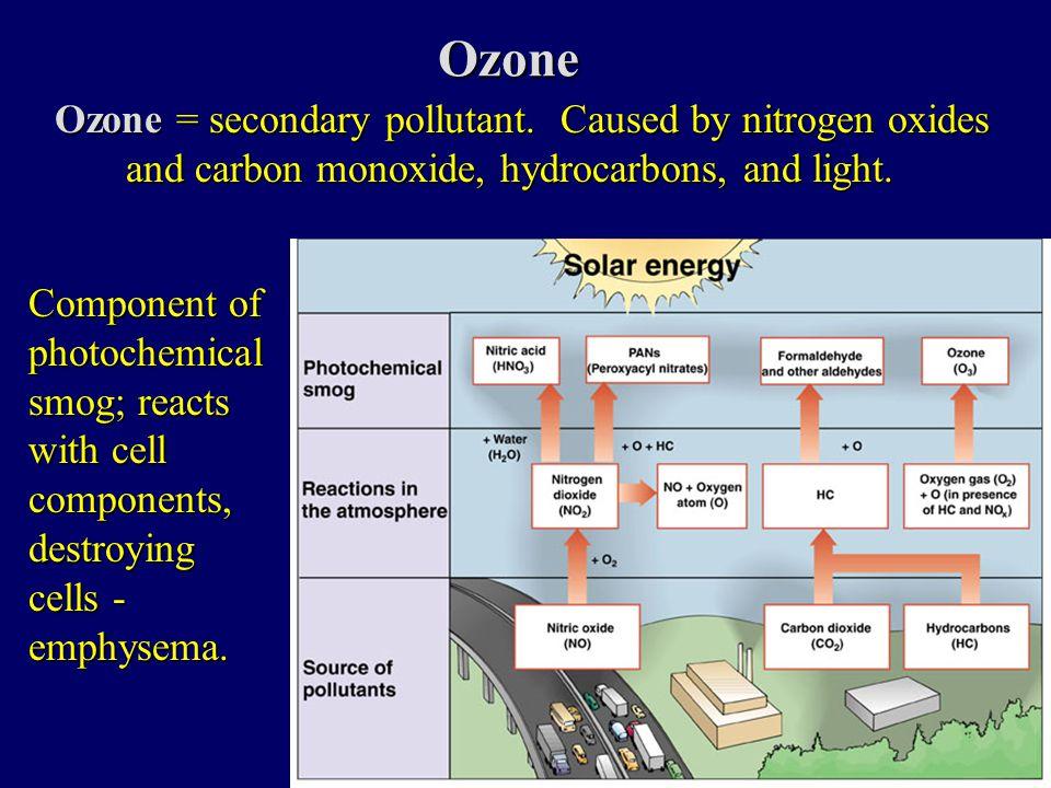 Ozone Ozone= secondary pollutant.