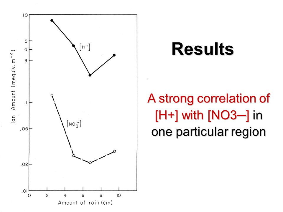 Results A strong correlation of [H+] with [NO3─] in one particular region