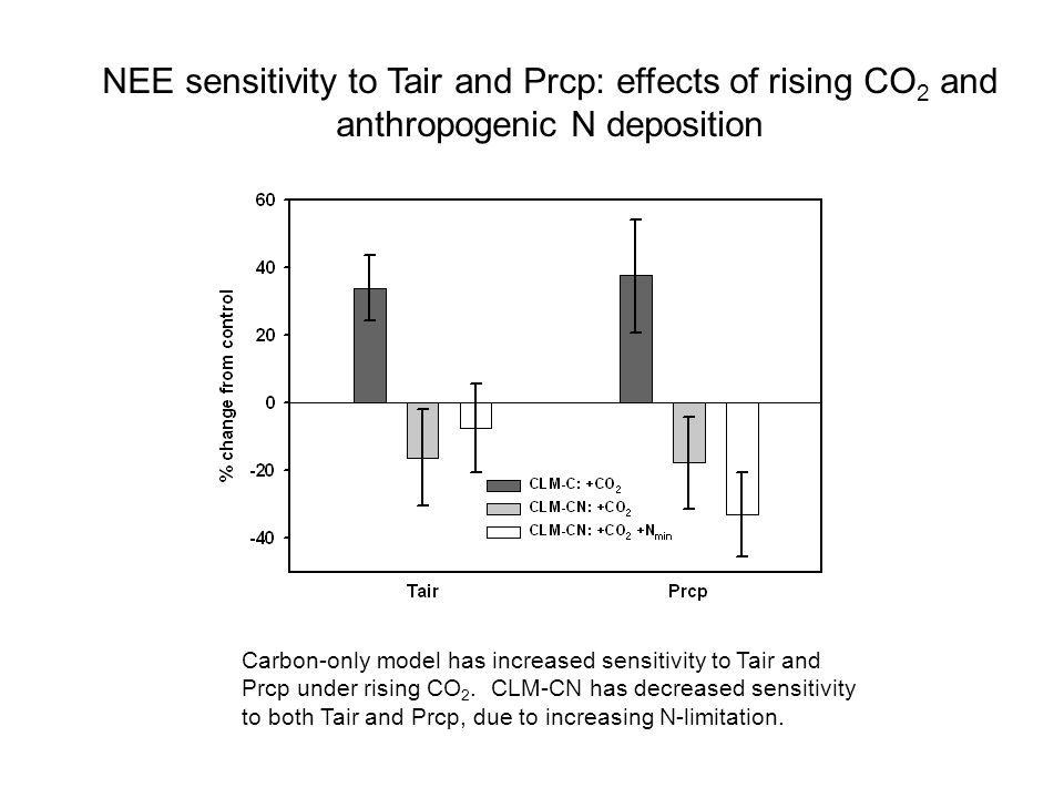 NEE sensitivity to Tair and Prcp: effects of rising CO 2 and anthropogenic N deposition Carbon-only model has increased sensitivity to Tair and Prcp under rising CO 2.