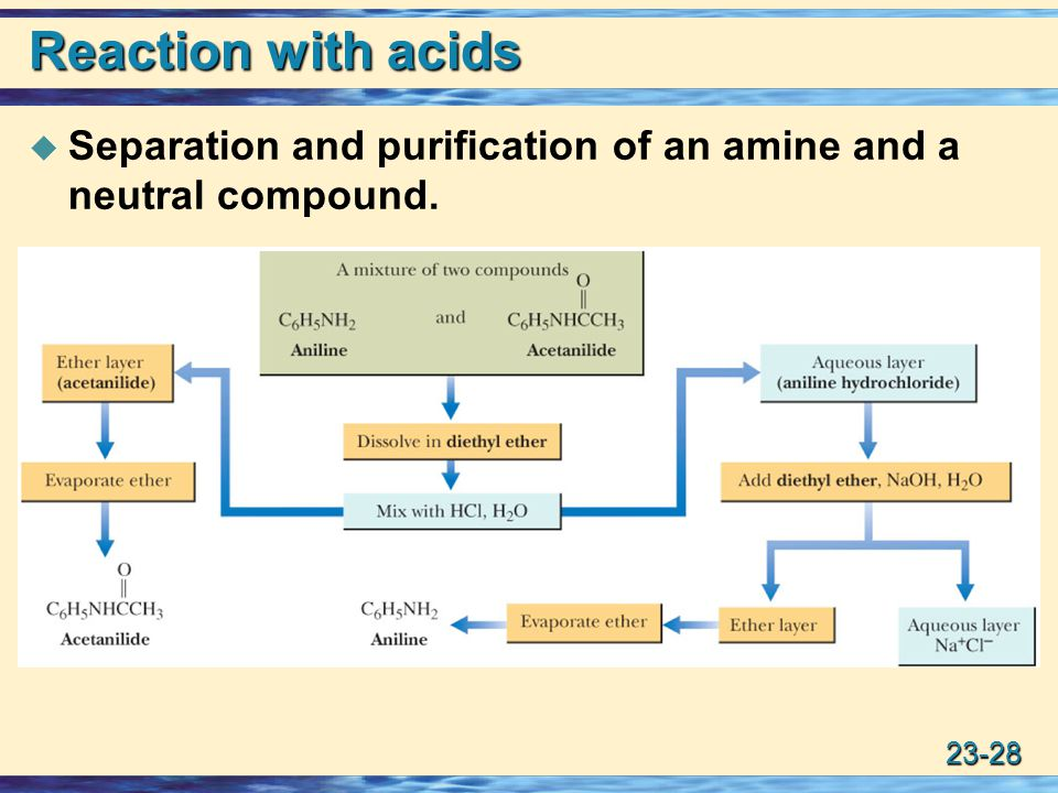 23-28 Reaction with acids  Separation and purification of an amine and a neutral compound.
