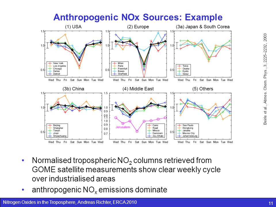 Nitrogen Oxides in the Troposphere, Andreas Richter, ERCA 2010 11 Anthropogenic NOx Sources: Example Normalised tropospheric NO 2 columns retrieved from GOME satellite measurements show clear weekly cycle over industrialised areas anthropogenic NO x emissions dominate Beirle et al., Atmos.