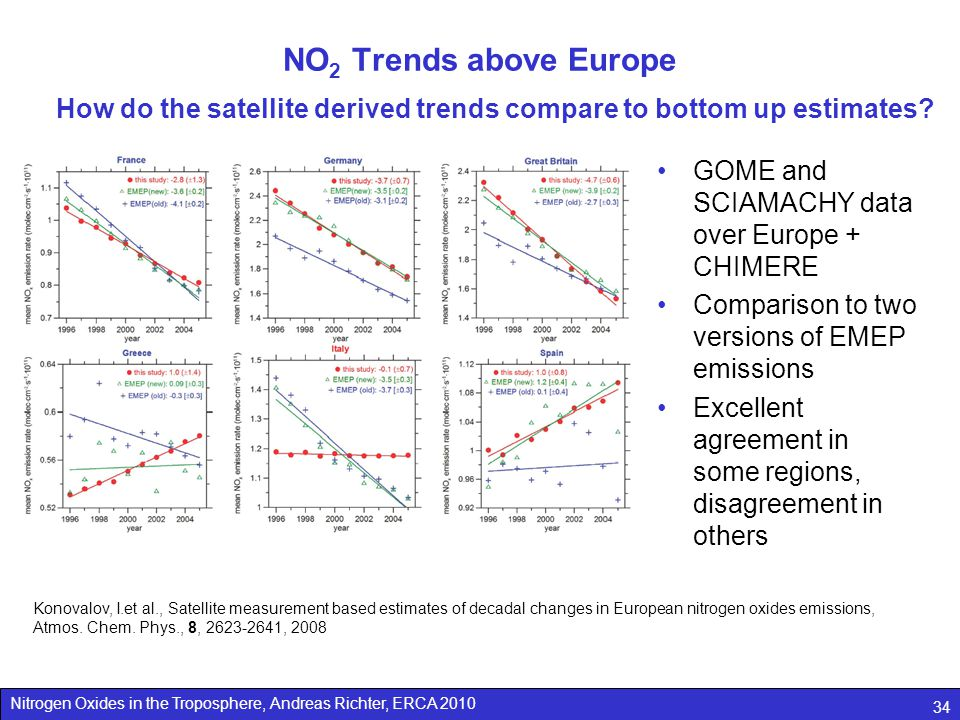 Nitrogen Oxides in the Troposphere, Andreas Richter, ERCA 2010 34 NO 2 Trends above Europe How do the satellite derived trends compare to bottom up estimates.