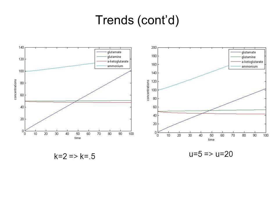 Trends (cont'd) k=2 => k=.5 u=5 => u=20