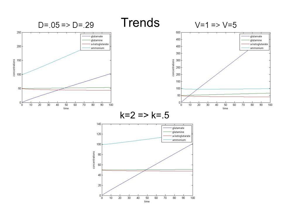 Trends D=.05 => D=.29V=1 => V=5 k=2 => k=.5