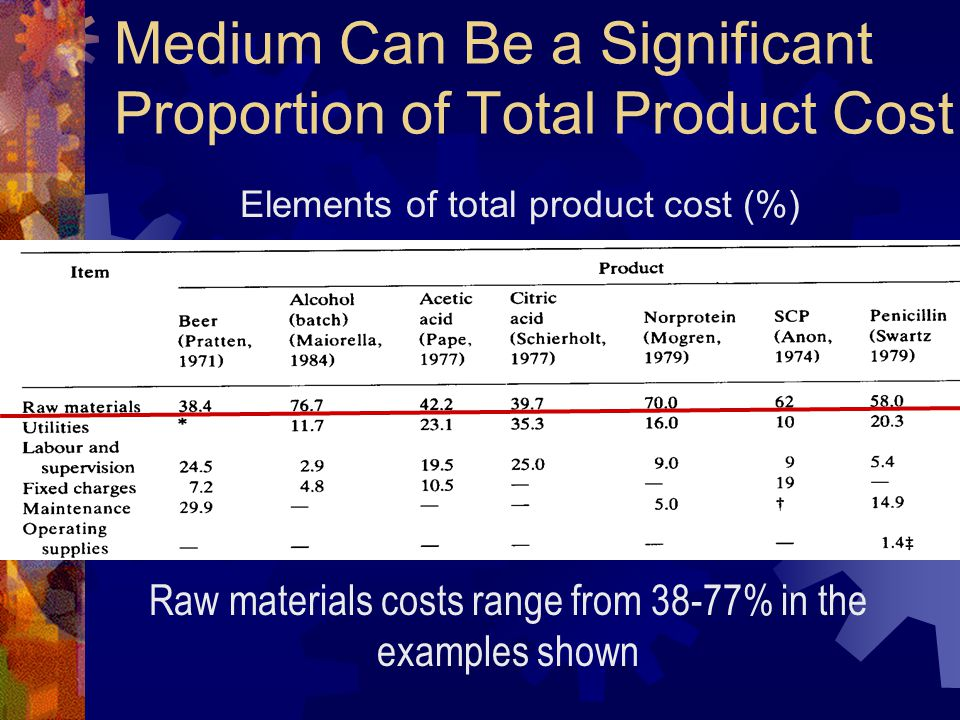Medium Can Be a Significant Proportion of Total Product Cost Elements of total product cost (%) Raw materials costs range from 38-77% in the examples