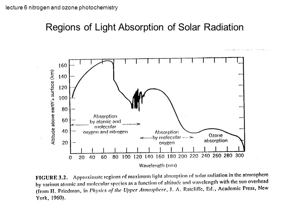 lecture 6 nitrogen and ozone photochemistry Ozone Absorption Spectrum – Hartley and Huggins Bands
