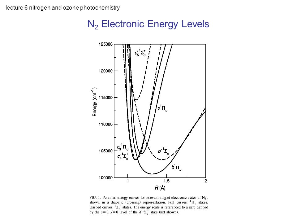 lecture 6 nitrogen and ozone photochemistry Another Example of an Excited State Reaction Excited state of N 2 : N 2 * + O 2  N 2 O + O Source of N 2 O at altitudes above 20 km