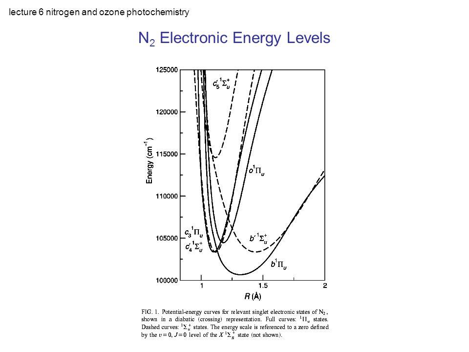 lecture 6 nitrogen and ozone photochemistry N 2 Absorption Regions 1.ionization continuum: < 800 Å 2.Tanaka-Worley bands: 800-1000 Å 3.Lyman-Birge-Hopfield bands: 1000-1450 Å