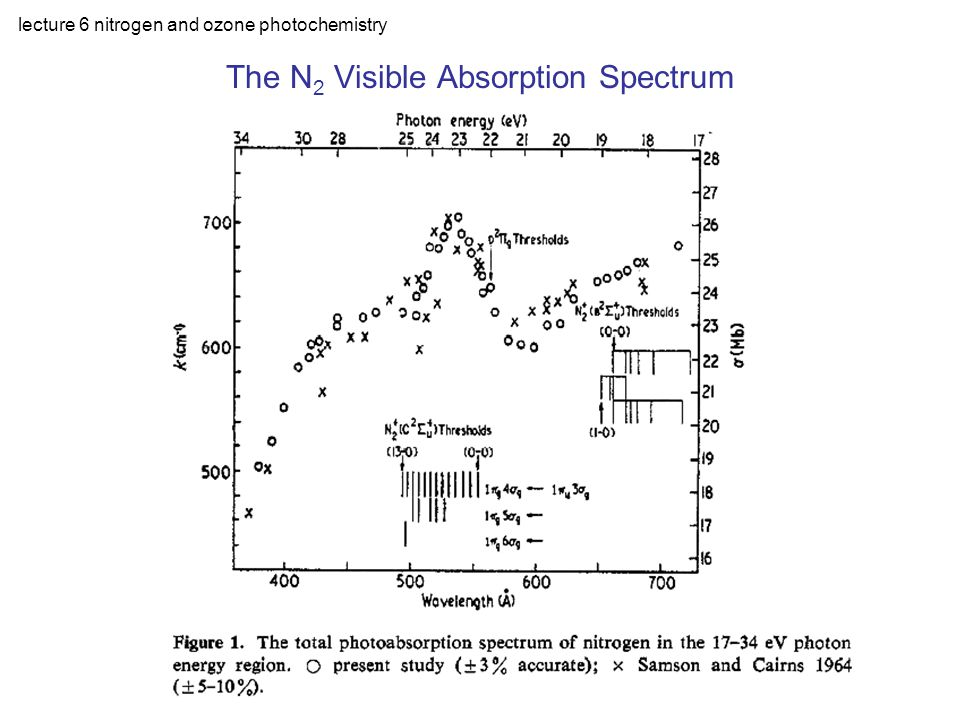 lecture 6 nitrogen and ozone photochemistry Ozone Absorption mixing ratio: ~0.3 ppm only absorber to absorb damaging radiation at 230  290 nm high absorption cross section at 230  290 nm