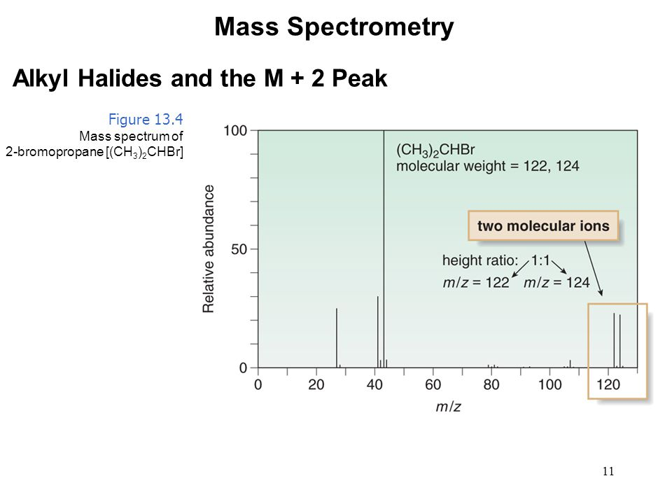 11 Mass Spectrometry Alkyl Halides and the M + 2 Peak Figure 13.4 Mass spectrum of 2-bromopropane [(CH 3 ) 2 CHBr]