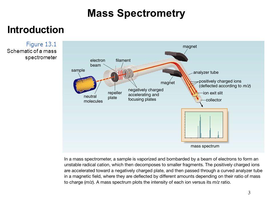 24 Infrared Spectroscopy Characteristics of an IR Spectrum In an IR spectrometer, light passes through a sample.