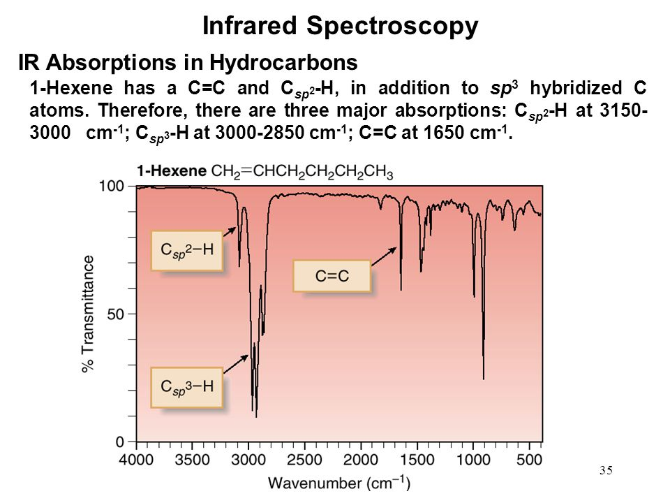 35 Infrared Spectroscopy IR Absorptions in Hydrocarbons 1-Hexene has a C=C and C sp 2 -H, in addition to sp 3 hybridized C atoms.