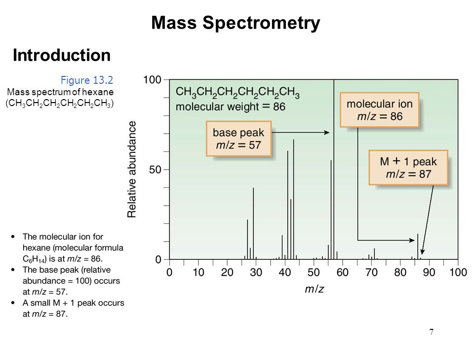 7 Mass Spectrometry Introduction Figure 13.2 Mass spectrum of hexane (CH 3 CH 2 CH 2 CH 2 CH 2 CH 3 )