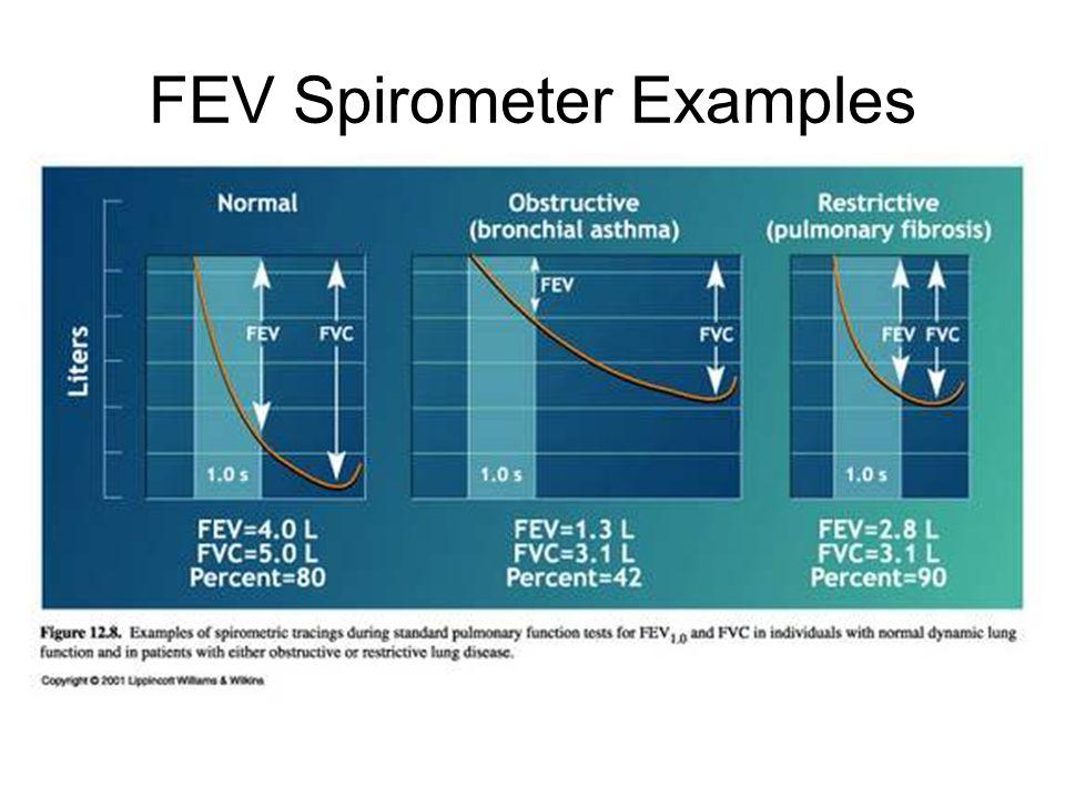 FEV Spirometer Examples