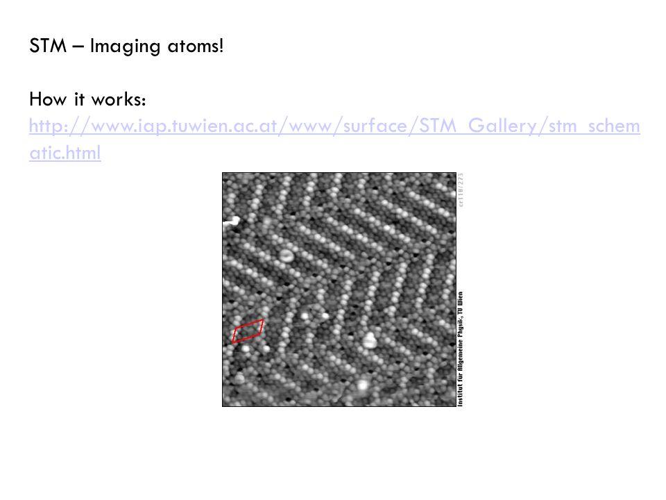 STM – Imaging atoms.