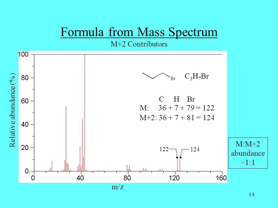 14 122 Relative abundance (%) m/z C 3 H 7 Br Formula from Mass Spectrum M+2 Contributors M+2: 36 + 7 + 81 = 124 C H Br M: 36 + 7 + 79 = 122 M:M+2 abun