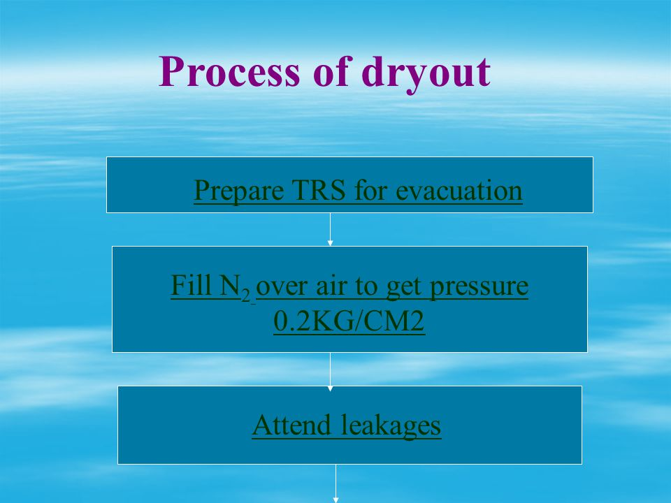 Vacuum drying( continued) Under vacuum (pressure reduction)boiling point of water reduces to 50 0c medium of heating can be Old oil Old oil Nitrogen N