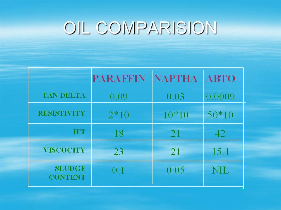 ALKYL BENZENE BASED OIL 1. Low Tan Delta 1. Low Tan Delta 2. High resistivity. 2. High resistivity. 3. No sludge. 3. No sludge. 4. Low viscosity. 4. L