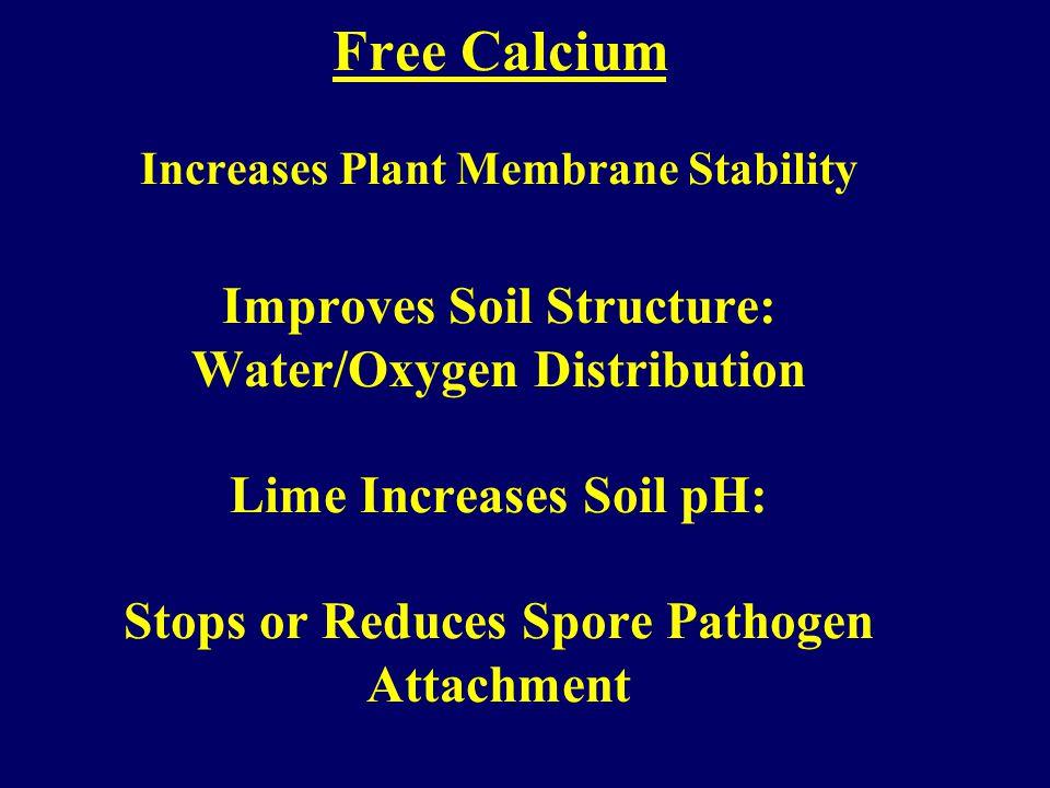 Reducing Pythium and Phytophthora High potassium High calcium Good drainage-gypsum, sulfur Acivator 90 20 PPM kills zoospores