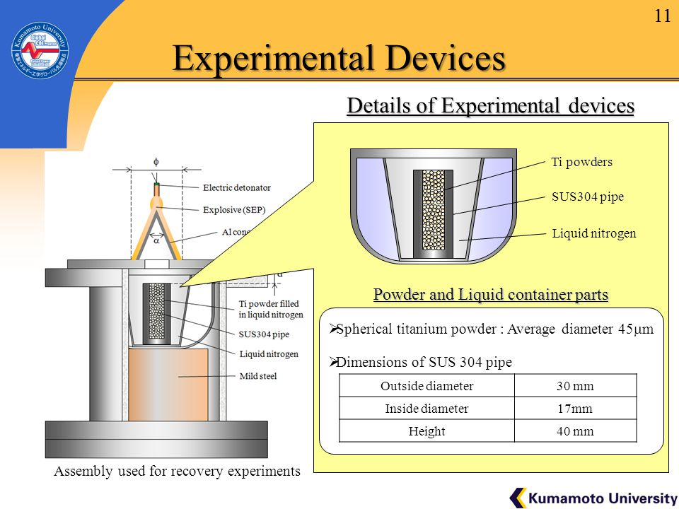 11 Experimental Devices Assembly used for recovery experiments 11 Details of Experimental devices Powder and Liquid container parts  Dimensions of SUS 304 pipe Outside diameter30 mm Inside diameter17mm Height40 mm  Spherical titanium powder : Average diameter 45  m SUS304 pipe Ti powders Liquid nitrogen