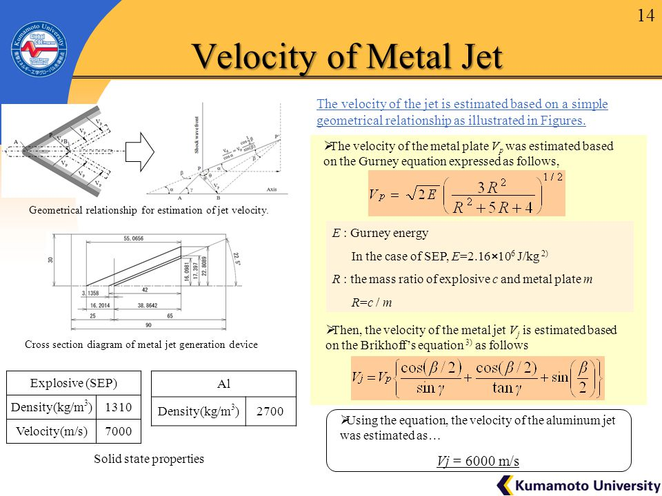 14  The velocity of the metal plate V p was estimated based on the Gurney equation expressed as follows, E : Gurney energy In the case of SEP, E=2.16×10 6 J/kg 2) R : the mass ratio of explosive c and metal plate m R=c / m  Then, the velocity of the metal jet V j is estimated based on the Brikhoff's equation 3) as follows Explosive (SEP) Density(kg/m 3 )1310 Velocity(m/s)7000 Al Density(kg/m 3 )2700  Using the equation, the velocity of the aluminum jet was estimated as… Vj = 6000 m/s Cross section diagram of metal jet generation device The velocity of the jet is estimated based on a simple geometrical relationship as illustrated in Figures.