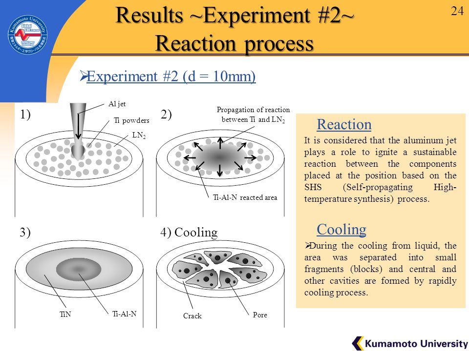 24 Results ~Experiment #2~ Reaction process It is considered that the aluminum jet plays a role to ignite a sustainable reaction between the components placed at the position based on the SHS (Self-propagating High- temperature synthesis) process.