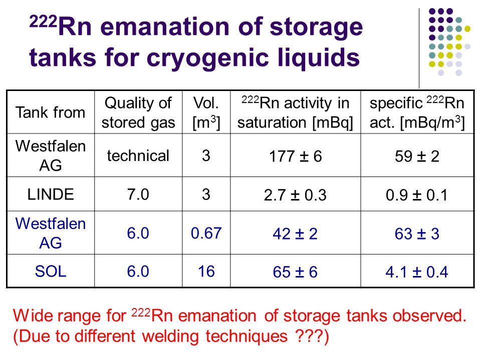 222 Rn emanation of storage tanks for cryogenic liquids Tank from Quality of stored gas Vol.