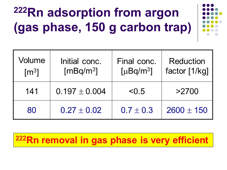 222 Rn adsorption from argon (gas phase, 150 g carbon trap) Volume [m 3 ] Initial conc.