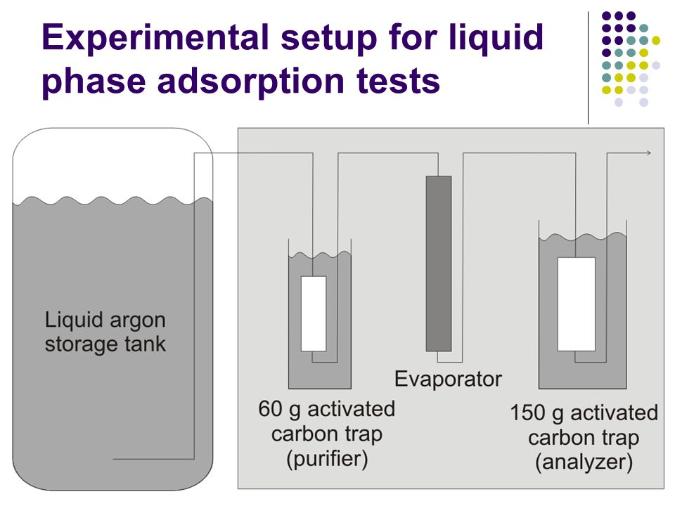 Experimental setup for liquid phase adsorption tests