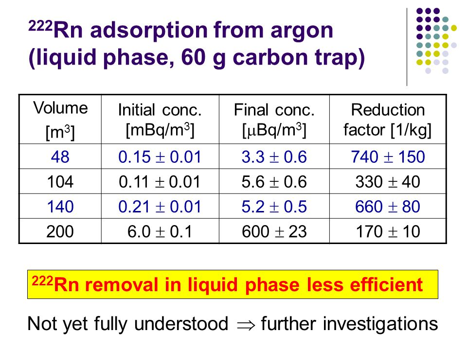 222 Rn adsorption from argon (liquid phase, 60 g carbon trap) Volume [m 3 ] Initial conc.