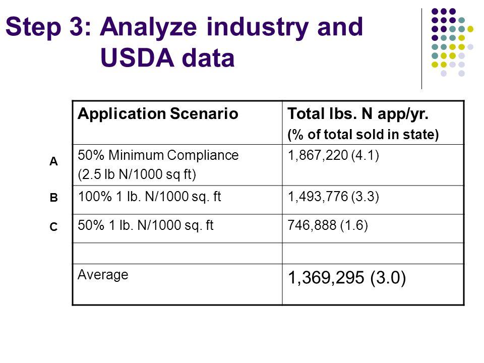 Application ScenarioTotal lbs. N app/yr.